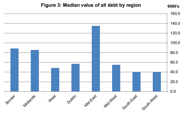 Median value of all debt by region