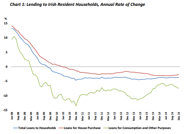 Chart 1: Lending to Irish Resident Households, Annual Rate of Change